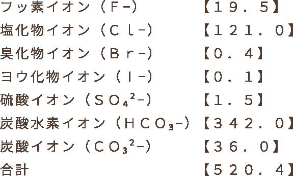 フッ素イオン(F−)【19.5】塩化物イオン(Cl−)【121.0】臭化物イオン(Br−)【0.4】ヨウ化物イオン(Ⅰ−)【0.1】硫酸イオン(SO₄²−)【1.5】炭酸水素イオン(HCO₃−)【342.0】炭酸イオン(CO₃²−)【36.0】合計【520.4】